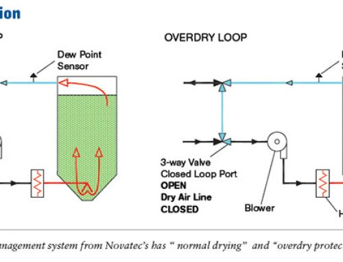Central Drying Made Simple